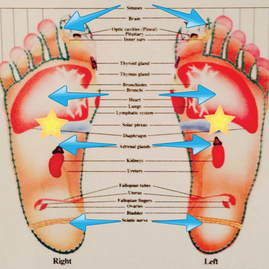 Reflexology, Reflexology by Katie, Reflexology for Sleep