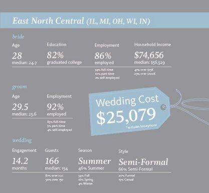Cincinnati DJ and Wedding Costs