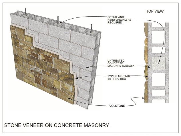 Stone Veneer on Concrete Masonry Blocks