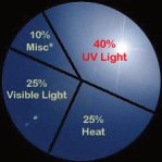 All of our Films Stop 99% UV Rays. From the darkest 5% to a clear UV sheild.
