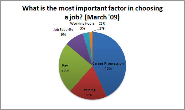 Poll result for a research about important factors when choosing a job and important when aking career choices