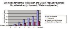 statistics life of maintained driveway, REGIONAL PAVING & CONCRETE. www.regionalpaving1976.com